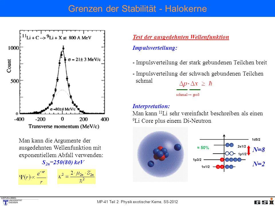 MP-41 Teil 2: Physik exotischer Kerne, SS-2012 Grenzen der Stabilitä t - Halokerne Test der ausgedehnten Wellenfunktion Impulsverteilung: - Impulsvert