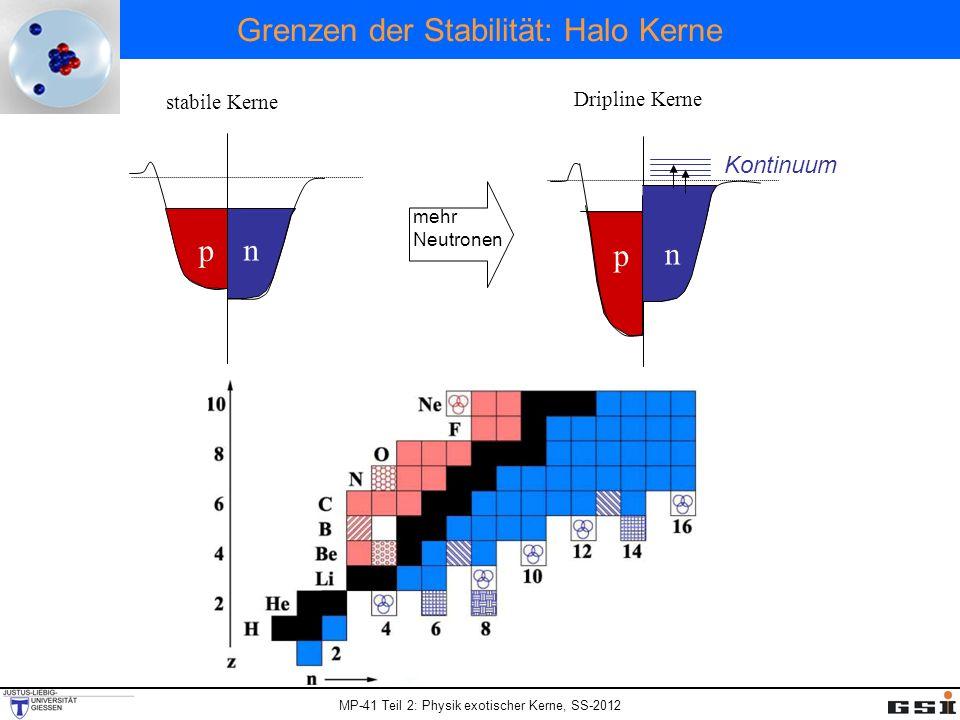 MP-41 Teil 2: Physik exotischer Kerne, SS-2012 Grenzen der Stabilität: Halo Kerne n n p p stabile Kerne Dripline Kerne mehr Neutronen Kontinuum