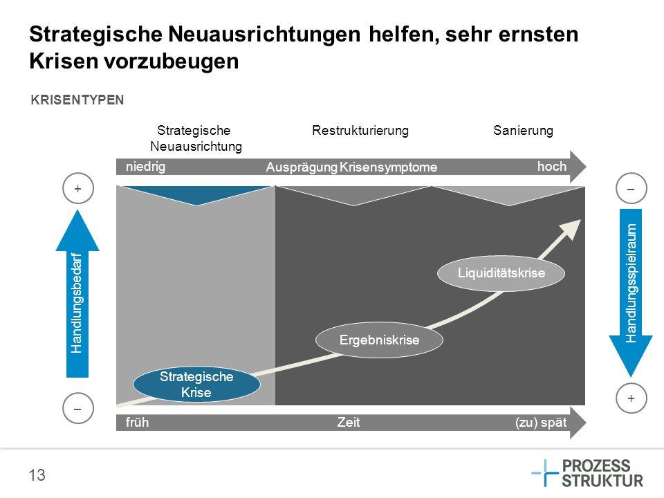 13 Strategische Neuausrichtungen helfen, sehr ernsten Krisen vorzubeugen KRISENTYPEN Handlungsspielraum + + – – Strategische Krise Ergebniskrise Liqui