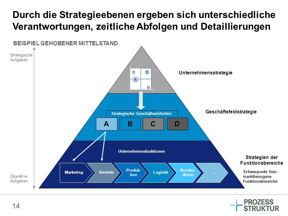 14 Durch die Strategieebenen ergeben sich unterschiedliche Verantwortungen, zeitliche Abfolgen und Detaillierungen A C D B A BCD Produk- tion Logistik