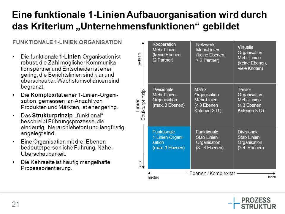 21 Eine funktionale 1-Linien Aufbauorganisation wird durch das Kriterium Unternehmensfunktionen gebildet mehrere Ebenen / Komplexität Linien Strukturp