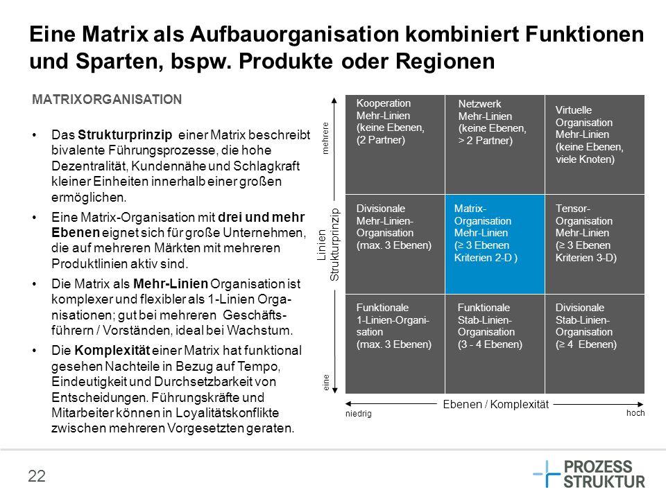 22 Eine Matrix als Aufbauorganisation kombiniert Funktionen und Sparten, bspw. Produkte oder Regionen MATRIXORGANISATION Das Strukturprinzip einer Mat