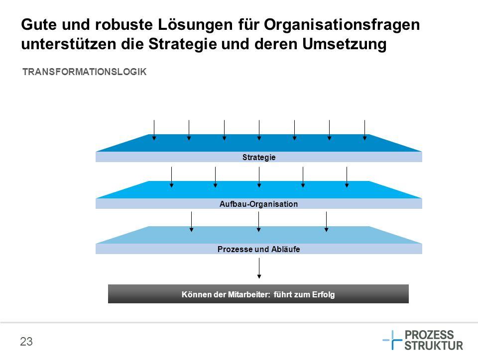 23 Gute und robuste Lösungen für Organisationsfragen unterstützen die Strategie und deren Umsetzung Strategie Aufbau-Organisation Prozesse und Abläufe