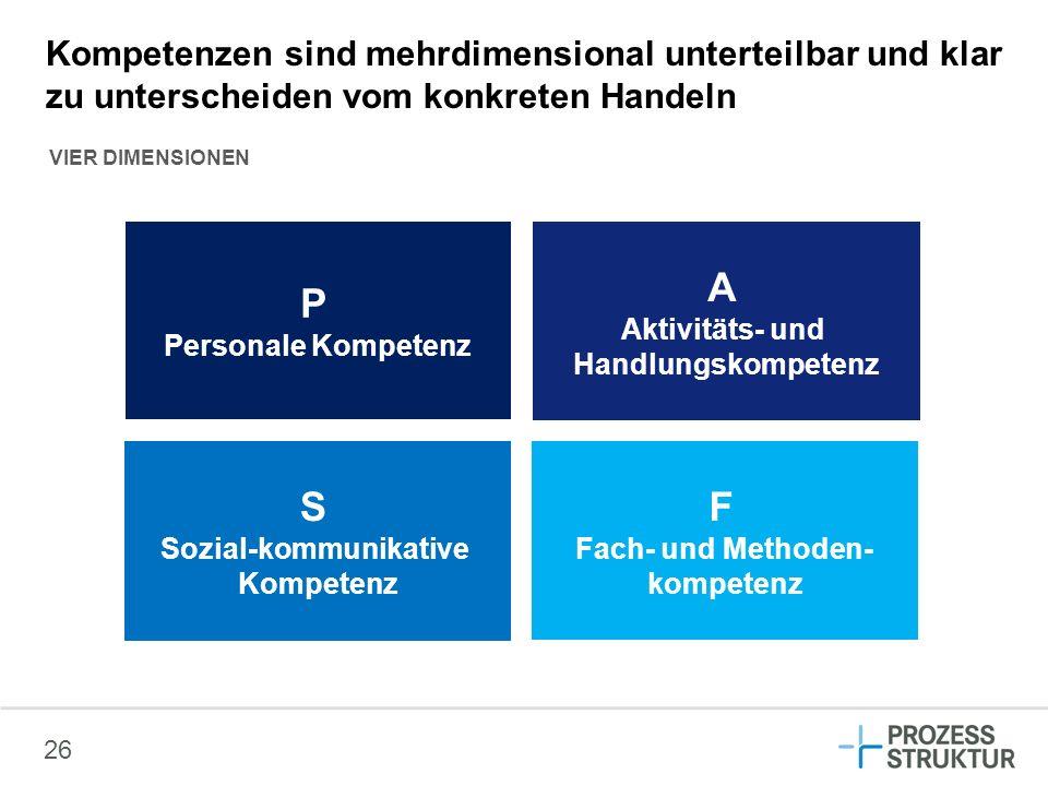 26 F Fach- und Methoden- kompetenz S Sozial-kommunikative Kompetenz A Aktivitäts- und Handlungskompetenz P Personale Kompetenz Kompetenzen sind mehrdi