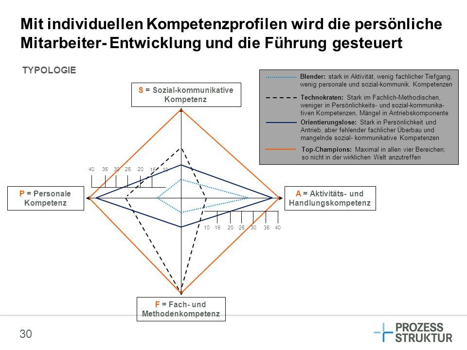 A = Aktivitäts- und Handlungskompetenz P = Personale Kompetenz F = Fach- und Methodenkompetenz S = Sozial-kommunikative Kompetenz 35 30 20 25 1510 353