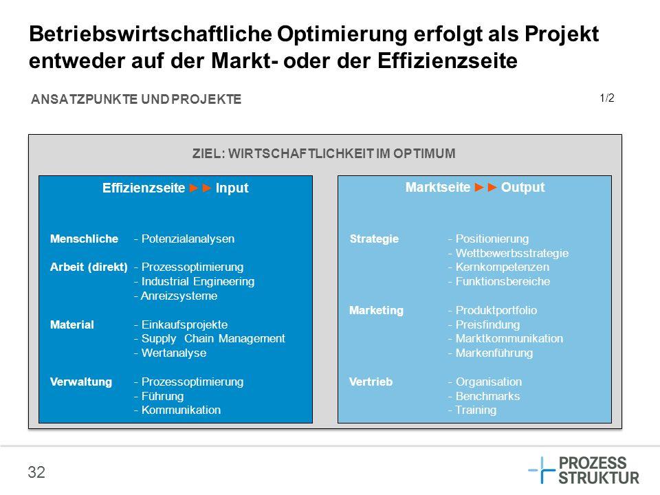32 Betriebswirtschaftliche Optimierung erfolgt als Projekt entweder auf der Markt- oder der Effizienzseite ANSATZPUNKTE UND PROJEKTE ZIEL: WIRTSCHAFTL