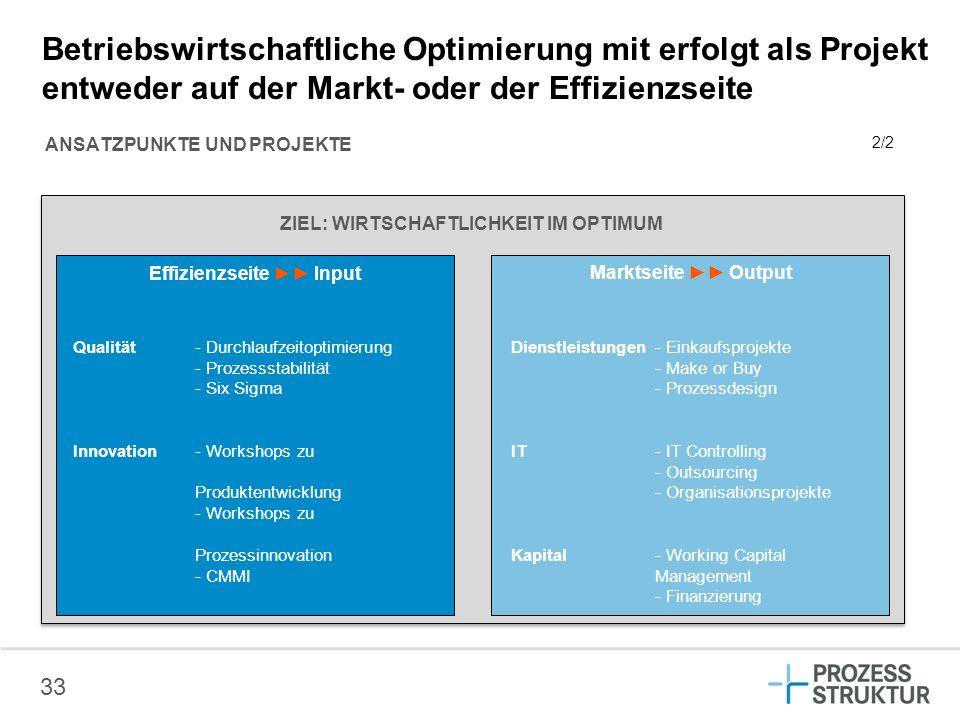 33 Betriebswirtschaftliche Optimierung mit erfolgt als Projekt entweder auf der Markt- oder der Effizienzseite ANSATZPUNKTE UND PROJEKTE Marktseite Ou