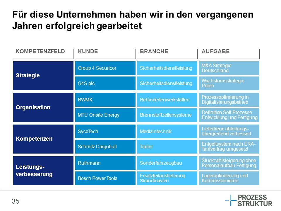 35 Strategie Group 4 SecuricorSicherheitsdienstleistung M&A Strategie Deutschland Organisation Kompetenzen Leistungs- verbesserung G4S plcSicherheitsd