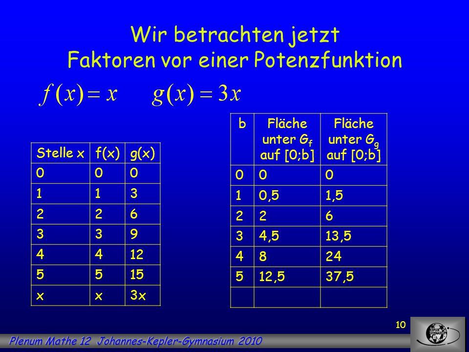 10 Wir betrachten jetzt Faktoren vor einer Potenzfunktion Stelle xf(x)g(x) 000 113 226 339 4412 5515 xx3x bFläche unter G f auf [0;b] Fläche unter G g