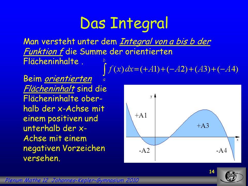 14 Das Integral Man versteht unter dem Integral von a bis b der Funktion f die Summe der orientierten Flächeninhalte. Beim orientierten Flächeninhalt
