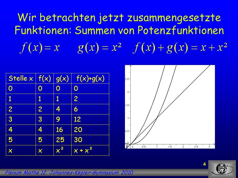 5 Wir betrachten jetzt zusammengesetzte Funktionen: Summen von Potenzfunktionen Stelle xf(x)g(x)f(x)+g(x) 0000 1112 2246 33912 441620 552530 xxx²x + x² bFläche unter G f auf [0;b] Fläche unter G g auf [0;b] Fläche unter G f+g auf [0;b] 0000 10,50,330,83 222,674,67 34,5913,5 4821,3329,33 512,541,6754,17
