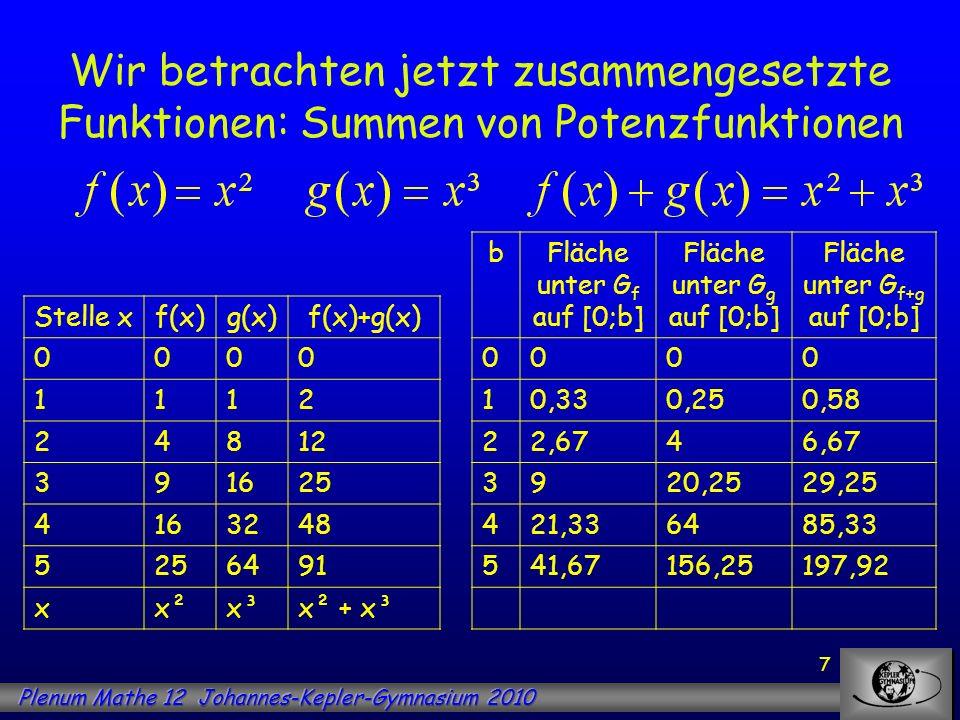 7 Wir betrachten jetzt zusammengesetzte Funktionen: Summen von Potenzfunktionen Stelle xf(x)g(x)f(x)+g(x) 0000 1112 24812 391625 4163248 5256491 xx²x³