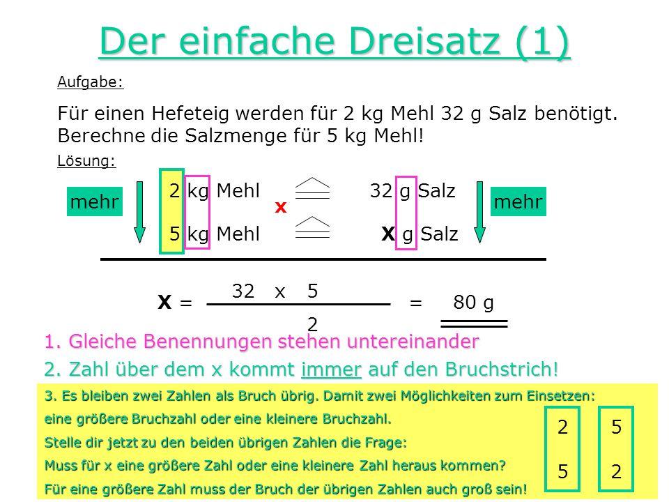 Der einfache Dreisatz (1) Aufgabe: Für einen Hefeteig werden für 2 kg Mehl 32 g Salz benötigt. Berechne die Salzmenge für 5 kg Mehl! Lösung: 2 kg Mehl
