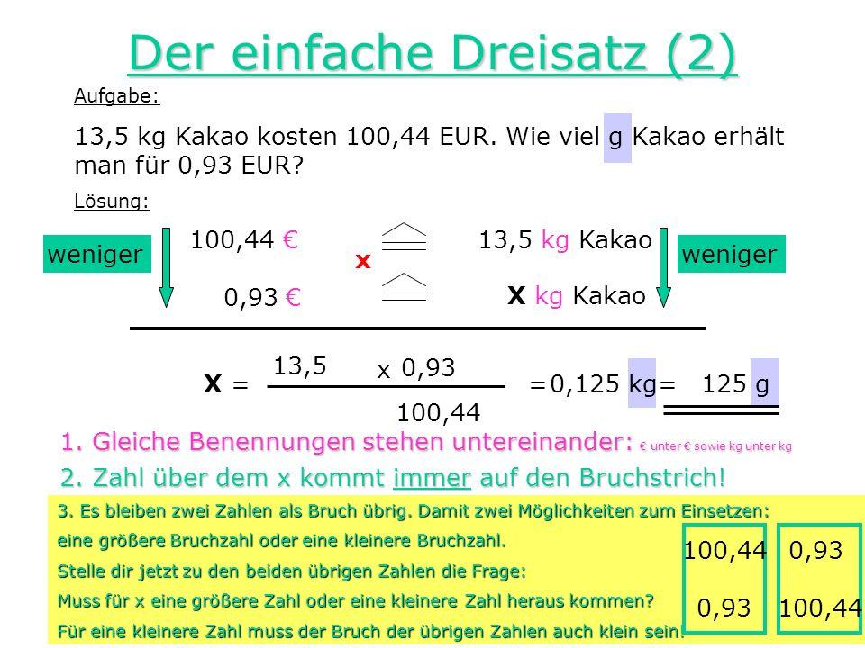 Aufgabe: 13,5 kg Kakao kosten 100,44 EUR. Wie viel g Kakao erhält man für 0,93 EUR? 0,125 kg Der einfache Dreisatz (2) Lösung: 100,44 weniger 0,93 13,