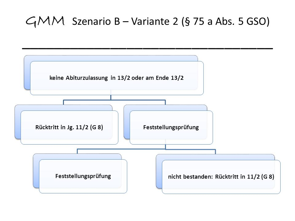 GMM Szenario C _______________________________ Abiturprüfung (G 9) nicht bestanden: Wiederholung G 9-Abiturprüfung zum Nachtermin Rücktritt in 10/2, ggf.