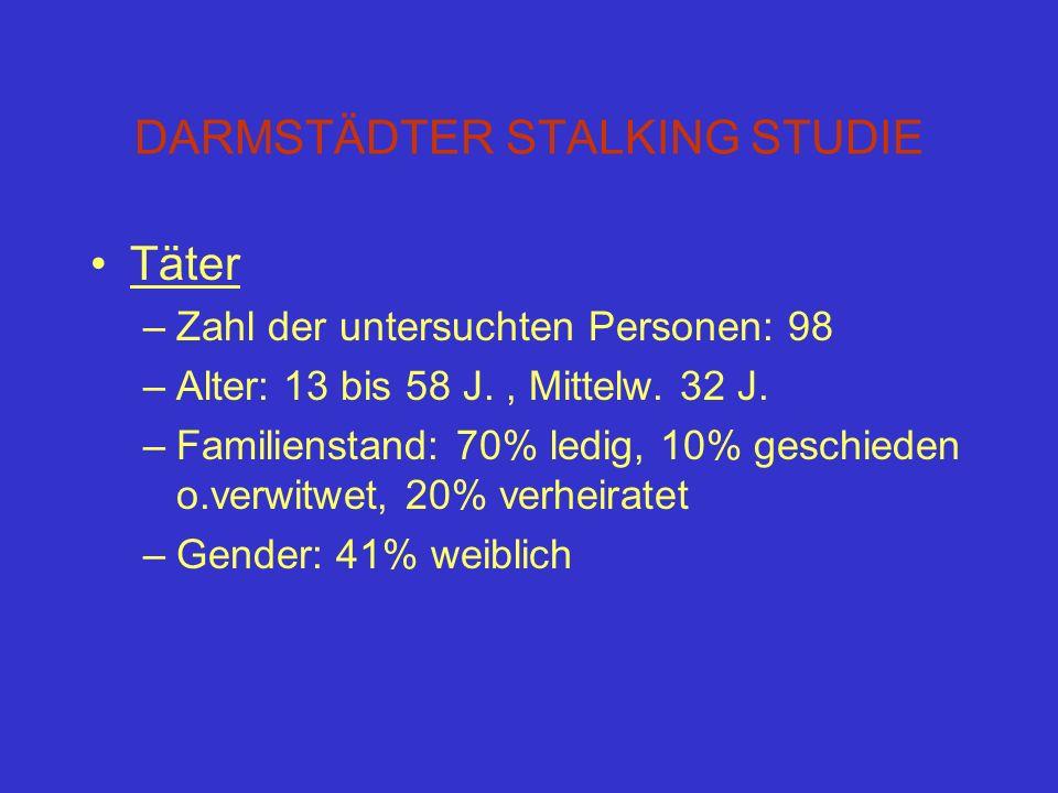 DARMSTÄDTER STALKING STUDIE Täter –Zahl der untersuchten Personen: 98 –Alter: 13 bis 58 J., Mittelw. 32 J. –Familienstand: 70% ledig, 10% geschieden o