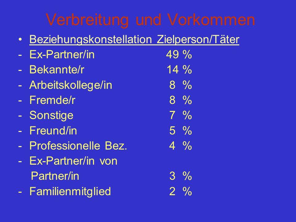 Verbreitung und Vorkommen Beziehungskonstellation Zielperson/Täter -Ex-Partner/in49 % -Bekannte/r14 % -Arbeitskollege/in 8 % -Fremde/r 8 % -Sonstige 7