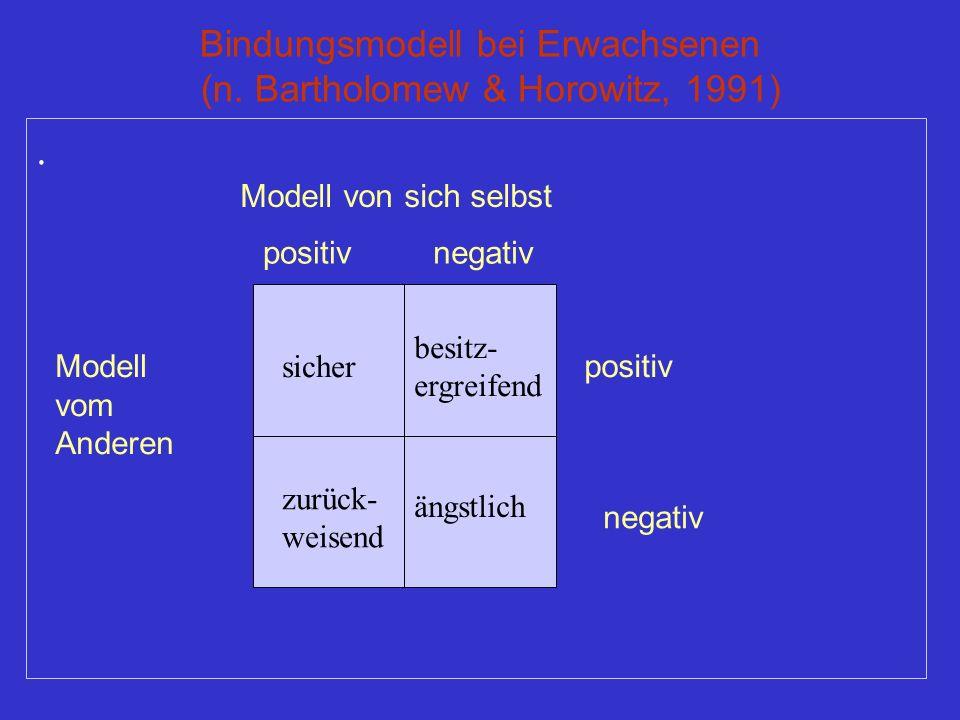 Bindungsmodell bei Erwachsenen (n. Bartholomew & Horowitz, 1991). Modell von sich selbst Modell vom Anderen positivnegativ positiv negativ sicher besi