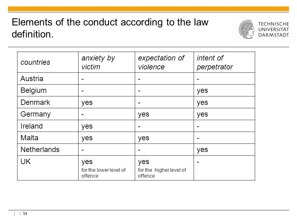| | 54 Elements of the conduct according to the law definition. countries anxiety by victim expectation of violence intent of perpetrator Austria--- B