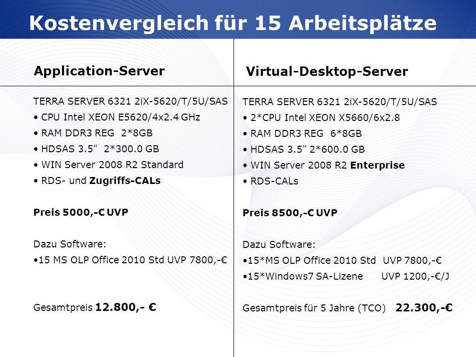 www.wortmann.de Kostenvergleich für 15 Arbeitsplätze TERRA SERVER 6321 2iX-5620/T/5U/SAS CPU Intel XEON E5620/4x2.4 GHz RAM DDR3 REG 2*8GB HDSAS 3.5