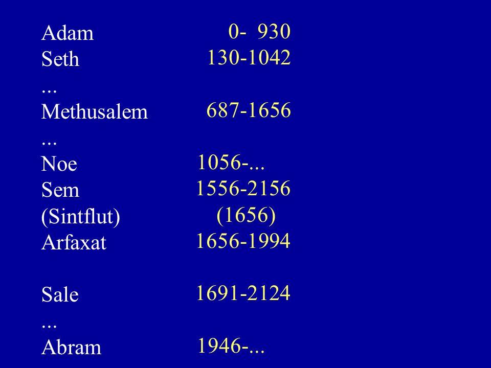 Adam Abraham Phares David Zorobabel Joseph Lukas Matthäus Genesis Ruth 1. Chronik