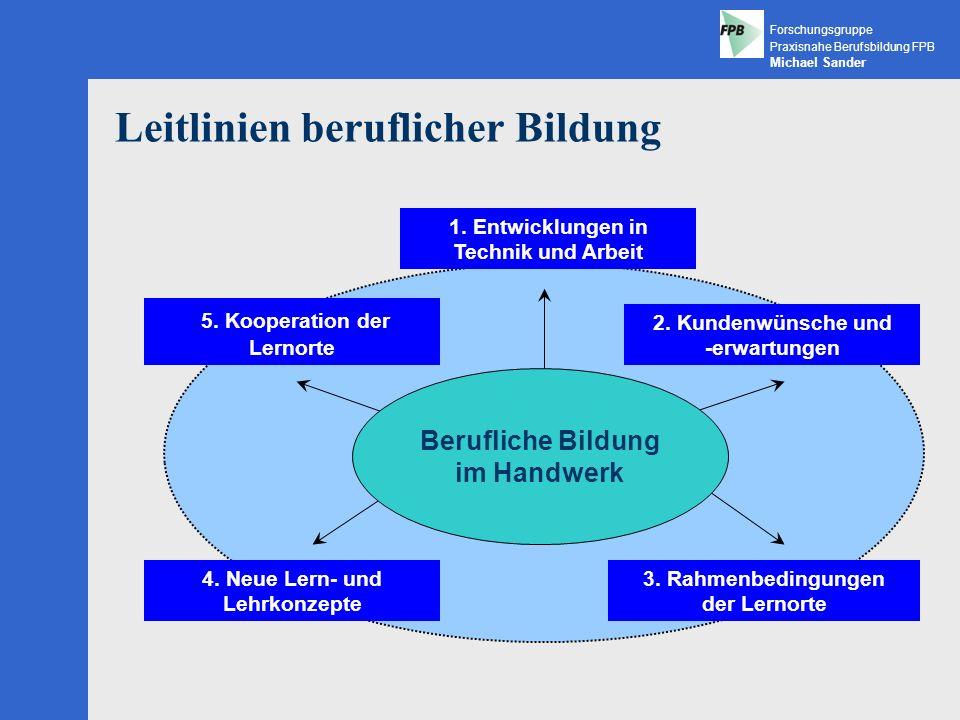 Forschungsgruppe Praxisnahe Berufsbildung FPB Michael Sander Lernen im Kundenauftrag – LIKA Quelle: Lernen am Kundenauftrag, Videodokumentation, BIBB 1999 Foto und Logo: www.steffen.de
