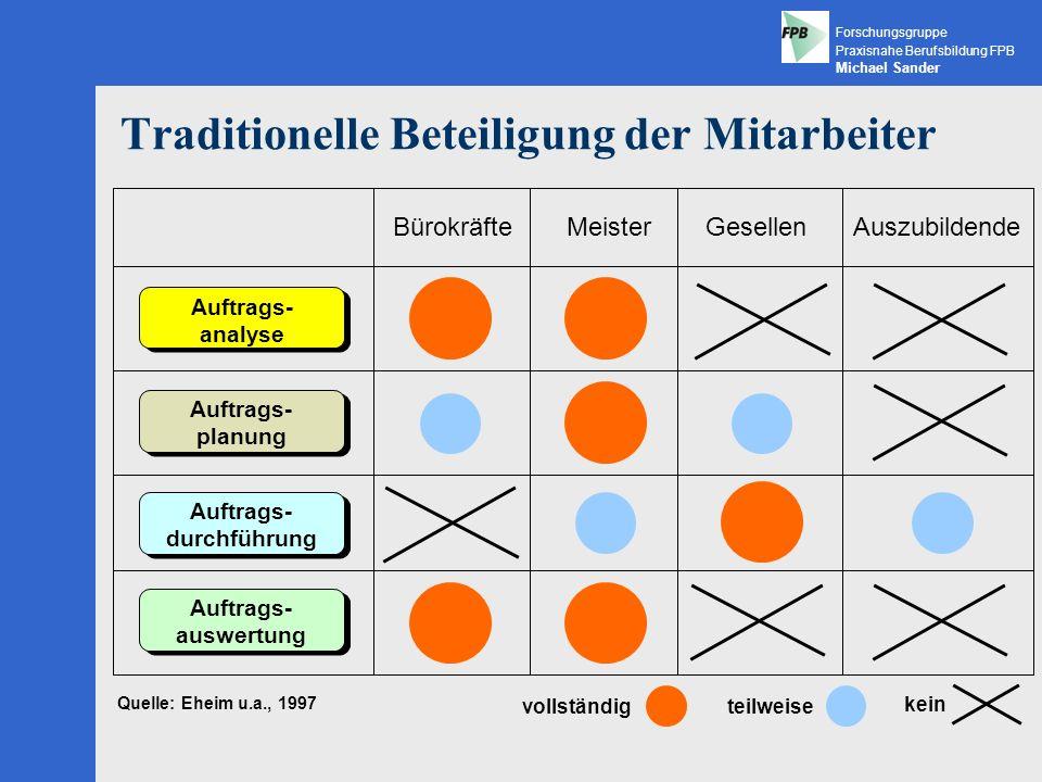 Forschungsgruppe Praxisnahe Berufsbildung FPB Michael Sander Das Konzept Lernen im und am Kundenauftrag