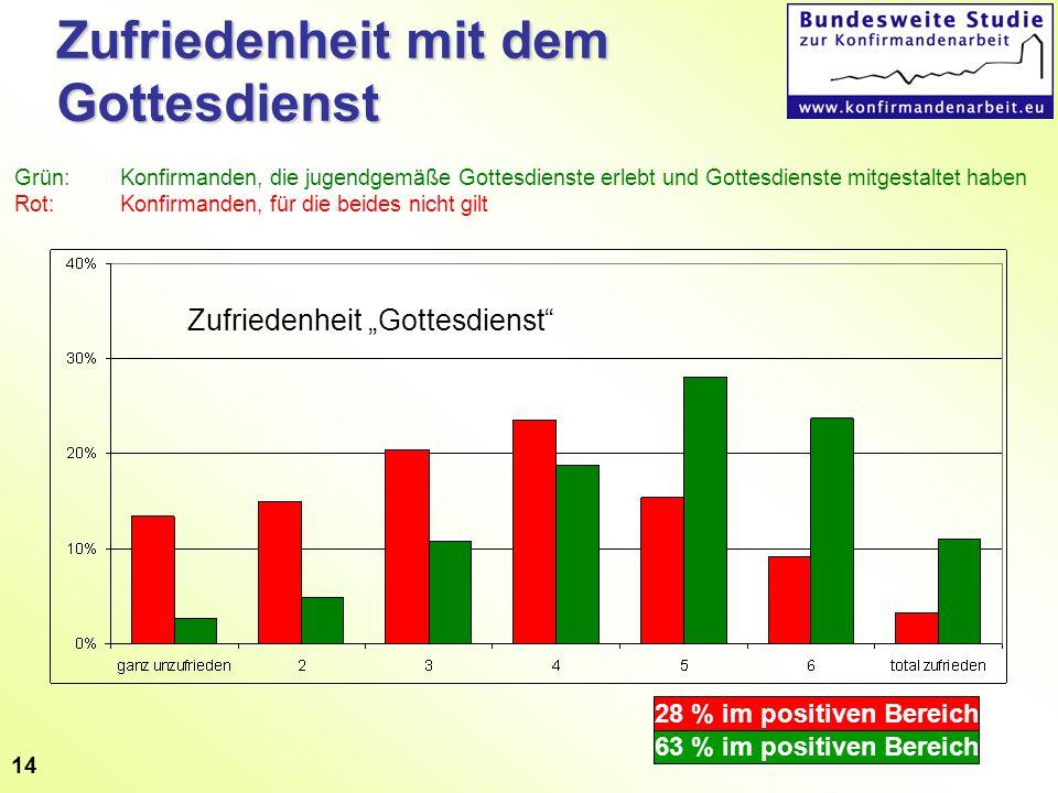 14 Zufriedenheit mit dem Gottesdienst 28 % im positiven Bereich 63 % im positiven Bereich Zufriedenheit Gottesdienst Grün: Konfirmanden, die jugendgem