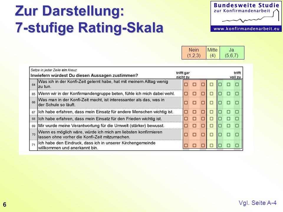 6 Zur Darstellung: 7-stufige Rating-Skala Nein (1,2,3) Ja (5,6,7) Mitte (4) Vgl. Seite A-4