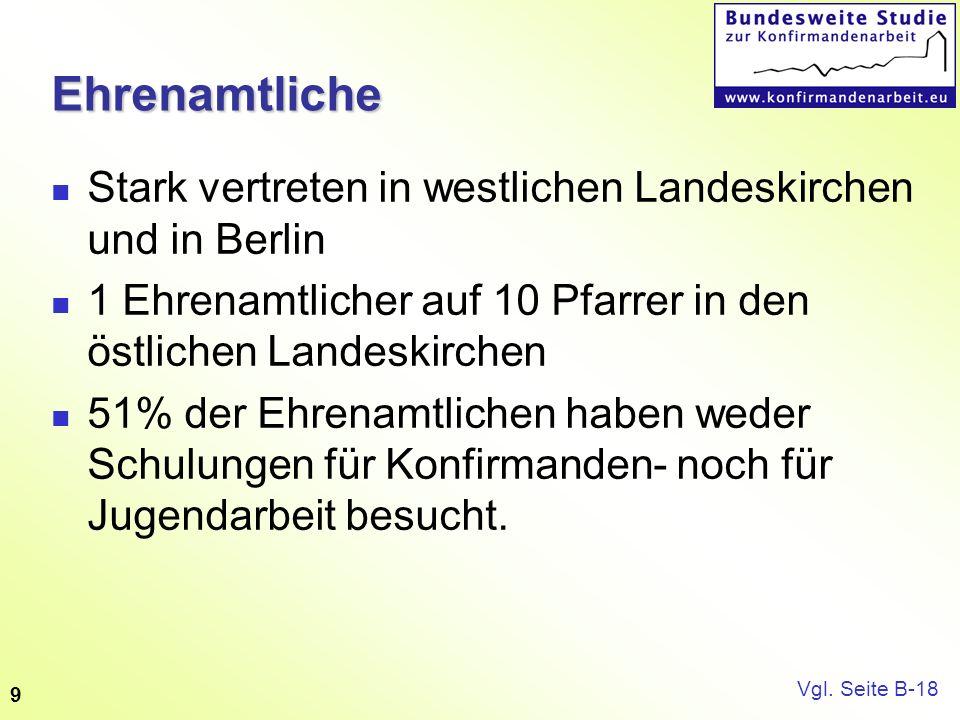9Ehrenamtliche Stark vertreten in westlichen Landeskirchen und in Berlin 1 Ehrenamtlicher auf 10 Pfarrer in den östlichen Landeskirchen 51% der Ehrena