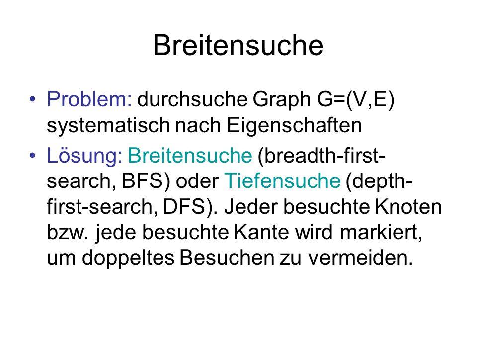 Breitensuche Problem: durchsuche Graph G=(V,E) systematisch nach Eigenschaften Lösung: Breitensuche (breadth-first- search, BFS) oder Tiefensuche (dep