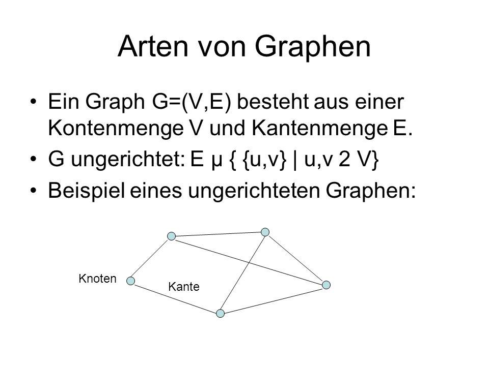 Arten von Graphen Ein Graph G=(V,E) besteht aus einer Kontenmenge V und Kantenmenge E. G ungerichtet: E µ { {u,v} | u,v 2 V} Beispiel eines ungerichte