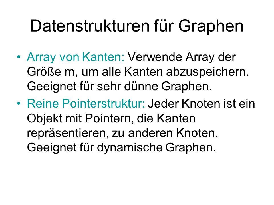 Datenstrukturen für Graphen Array von Kanten: Verwende Array der Größe m, um alle Kanten abzuspeichern. Geeignet für sehr dünne Graphen. Reine Pointer