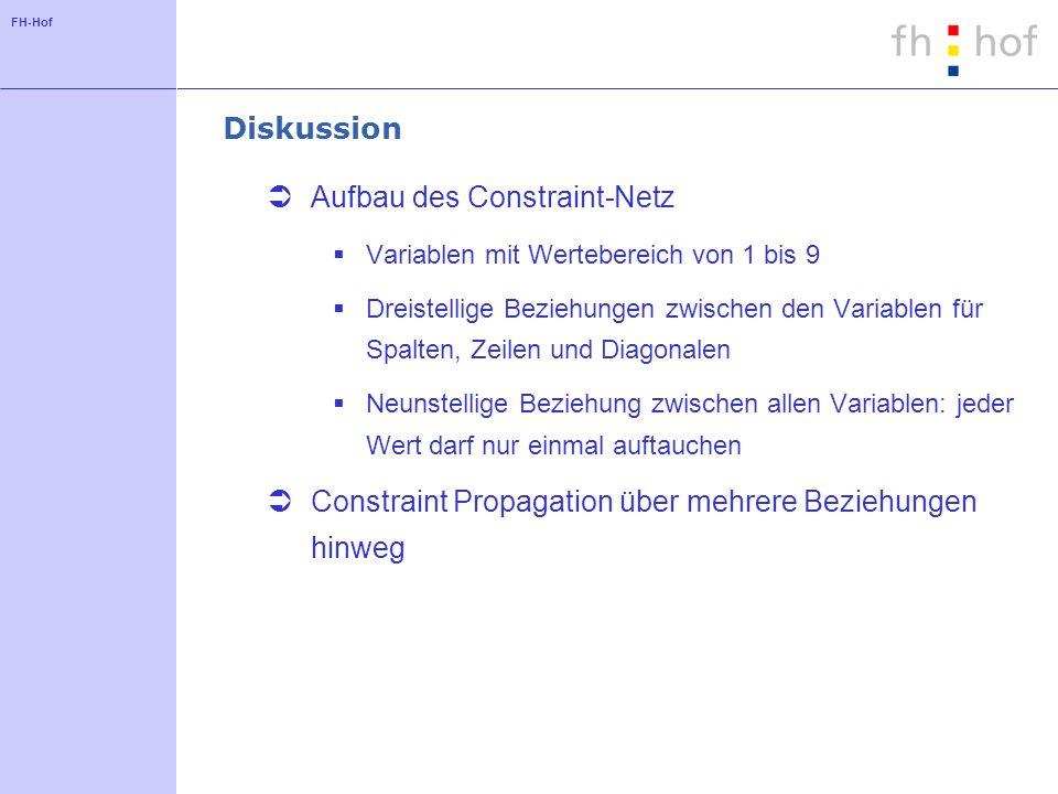FH-Hof Diskussion Aufbau des Constraint-Netz Variablen mit Wertebereich von 1 bis 9 Dreistellige Beziehungen zwischen den Variablen für Spalten, Zeile