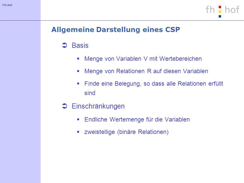 FH-Hof Allgemeine Darstellung eines CSP Basis Menge von Variablen V mit Wertebereichen Menge von Relationen R auf diesen Variablen Finde eine Belegung
