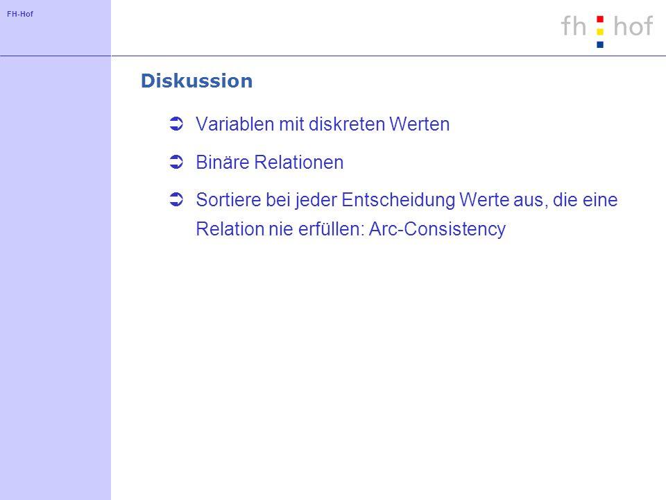 FH-Hof Diskussion Variablen mit diskreten Werten Binäre Relationen Sortiere bei jeder Entscheidung Werte aus, die eine Relation nie erfüllen: Arc-Cons