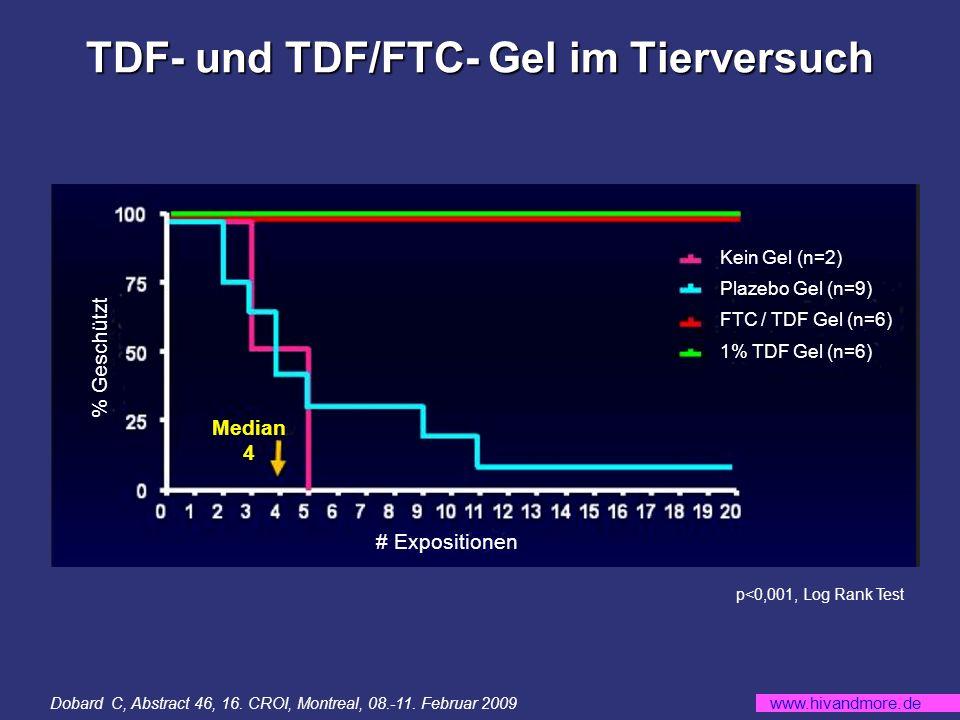 www.hivandmore.de TDF- und TDF/FTC- Gel im Tierversuch p<0,001, Log Rank Test # Expositionen % Geschützt Kein Gel (n=2) Plazebo Gel (n=9) FTC / TDF Gel (n=6) 1% TDF Gel (n=6) Median 4 Dobard C, Abstract 46, 16.