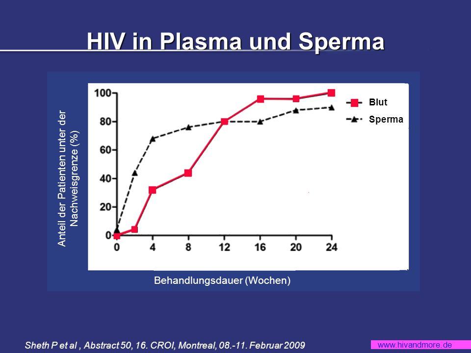 www.hivandmore.de HIV in Plasma und Sperma Anteil der Patienten unter der Nachweisgrenze (%) Blut Sperma Behandlungsdauer (Wochen) Sheth P et al, Abstract 50, 16.