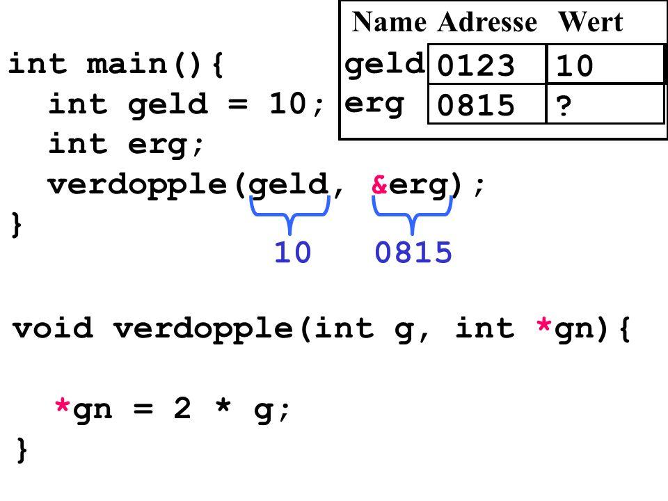 int main(){ int geld = 10; int erg; verdopple(geld, &erg); } 081510 void verdopple(int g, int *gn){ *gn = 2 * g; } 0123 10 AdresseWert geld 0815? erg