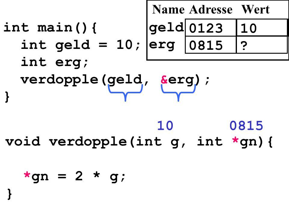int main(){ int geld = 10; int erg; verdopple(geld, &erg); } void verdopple(int g, int *gn){ *gn = 2 * g; } 081510 0123 10 AdresseWert geld 0815? erg