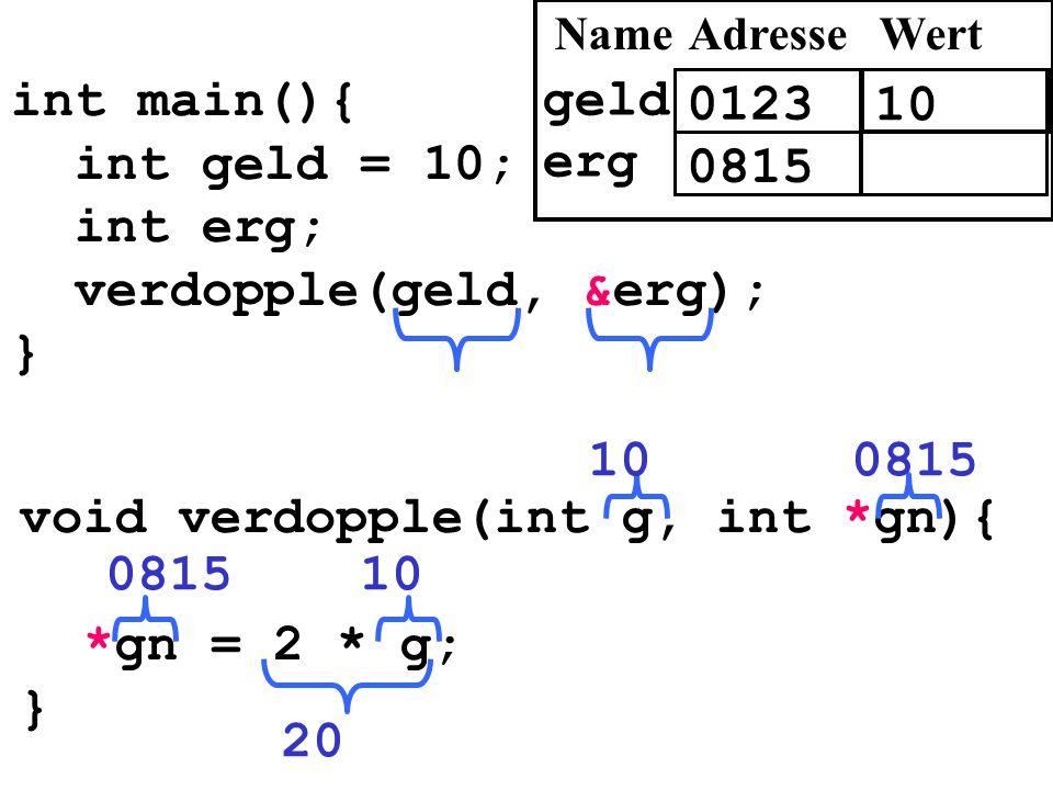 int main(){ int geld = 10; int erg; verdopple(geld, &erg); } void verdopple(int g, int *gn){ *gn = 2 * g; } 100815 20 0123 10 AdresseWert geld 0815 er