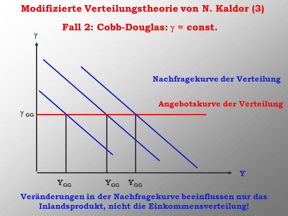 Modifizierte Verteilungstheorie von N. Kaldor (3) Y Nachfragekurve der Verteilung Angebotskurve der Verteilung Y GG GG Fall 2: Cobb-Douglas: = const.