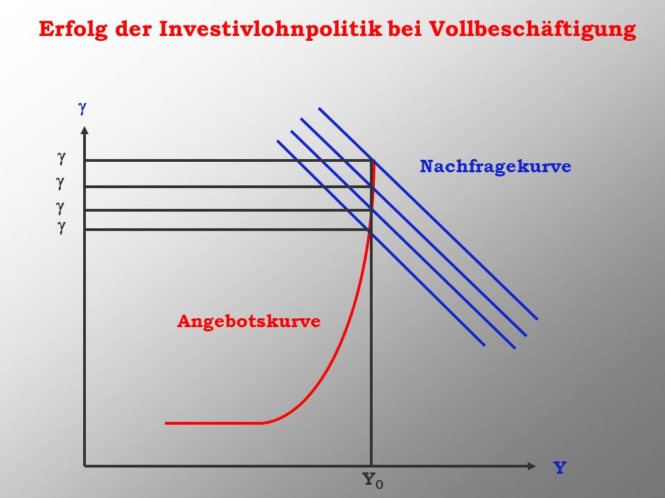 Erfolg der Investivlohnpolitik bei Vollbeschäftigung Y Nachfragekurve Angebotskurve Y0Y0