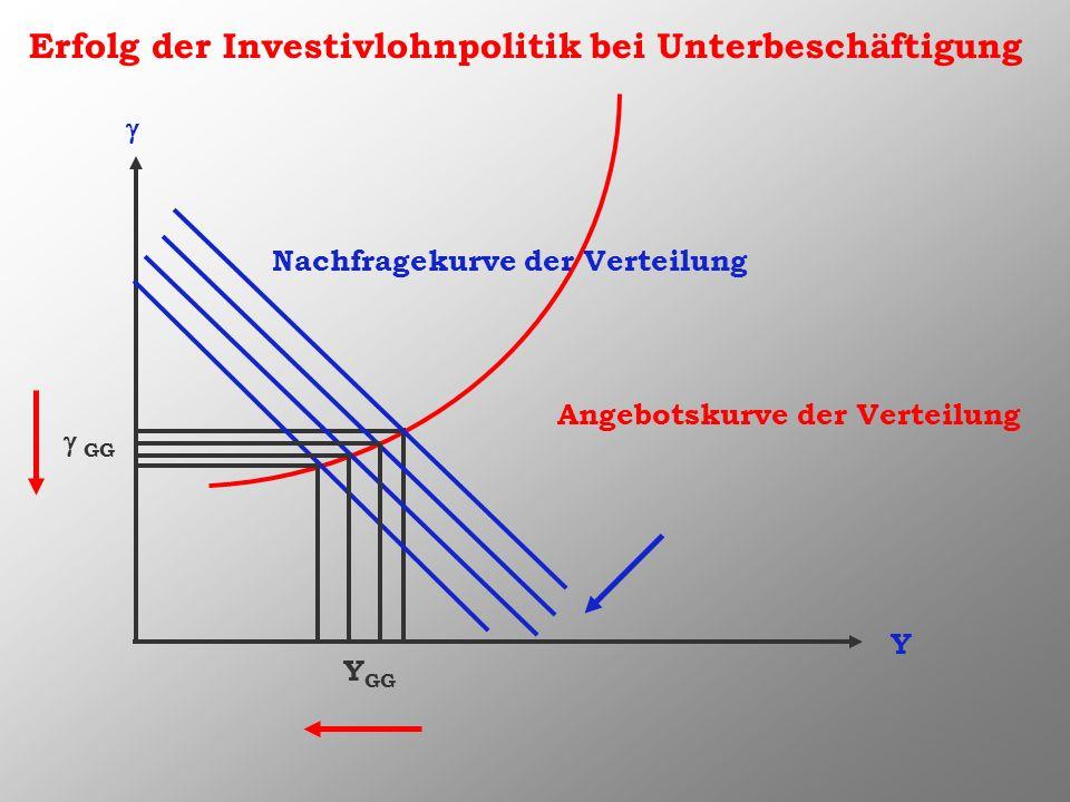 Erfolg der Investivlohnpolitik bei Unterbeschäftigung Y Nachfragekurve der Verteilung Angebotskurve der Verteilung GG Y GG