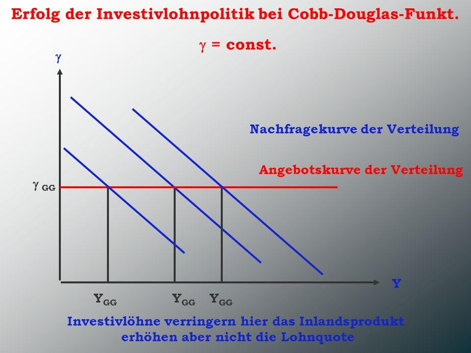 Erfolg der Investivlohnpolitik bei Cobb-Douglas-Funkt. Y Nachfragekurve der Verteilung Angebotskurve der Verteilung Y GG GG = const. Y GG Investivlöhn