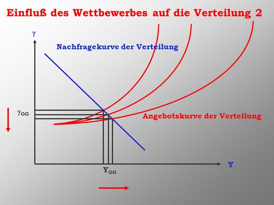 Einfluß des Wettbewerbes auf die Verteilung 2 Y Nachfragekurve der Verteilung Angebotskurve der Verteilung Y GG GG