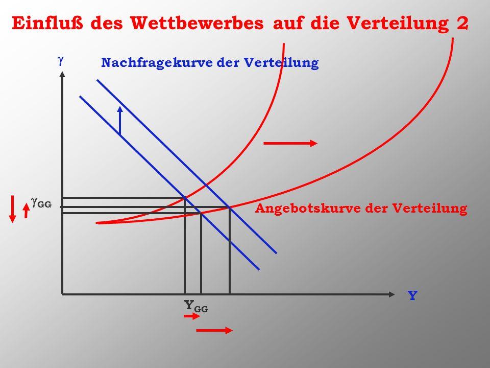 Y Nachfragekurve der Verteilung Angebotskurve der Verteilung Y GG GG Einfluß des Wettbewerbes auf die Verteilung 2