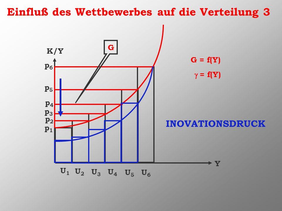 Einfluß des Wettbewerbes auf die Verteilung 3 K/Y Y U1U1 U2U2 U3U3 U4U4 U5U5 U6U6 G p1p1 p2p2 p3p3 p4p4 p5p5 p6p6 G = f(Y) = f(Y) INOVATIONSDRUCK
