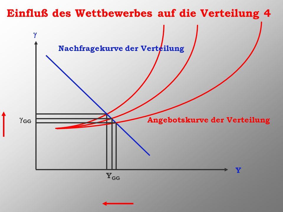 Einfluß des Wettbewerbes auf die Verteilung 4 Y Nachfragekurve der Verteilung Angebotskurve der Verteilung Y GG GG