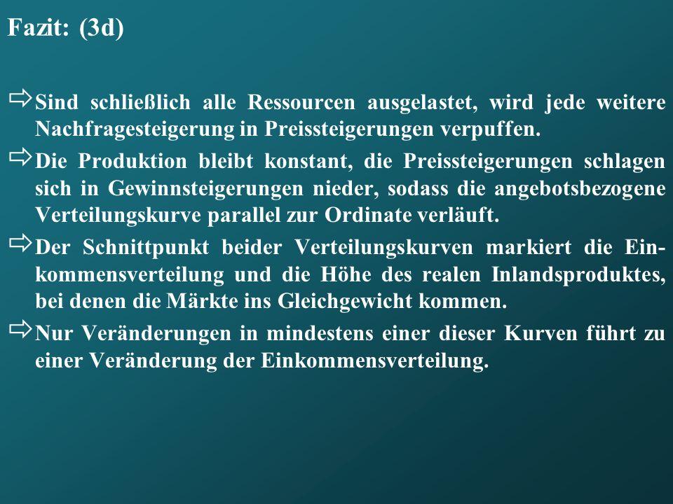 Fazit: (3d) Sind schließlich alle Ressourcen ausgelastet, wird jede weitere Nachfragesteigerung in Preissteigerungen verpuffen. Die Produktion bleibt